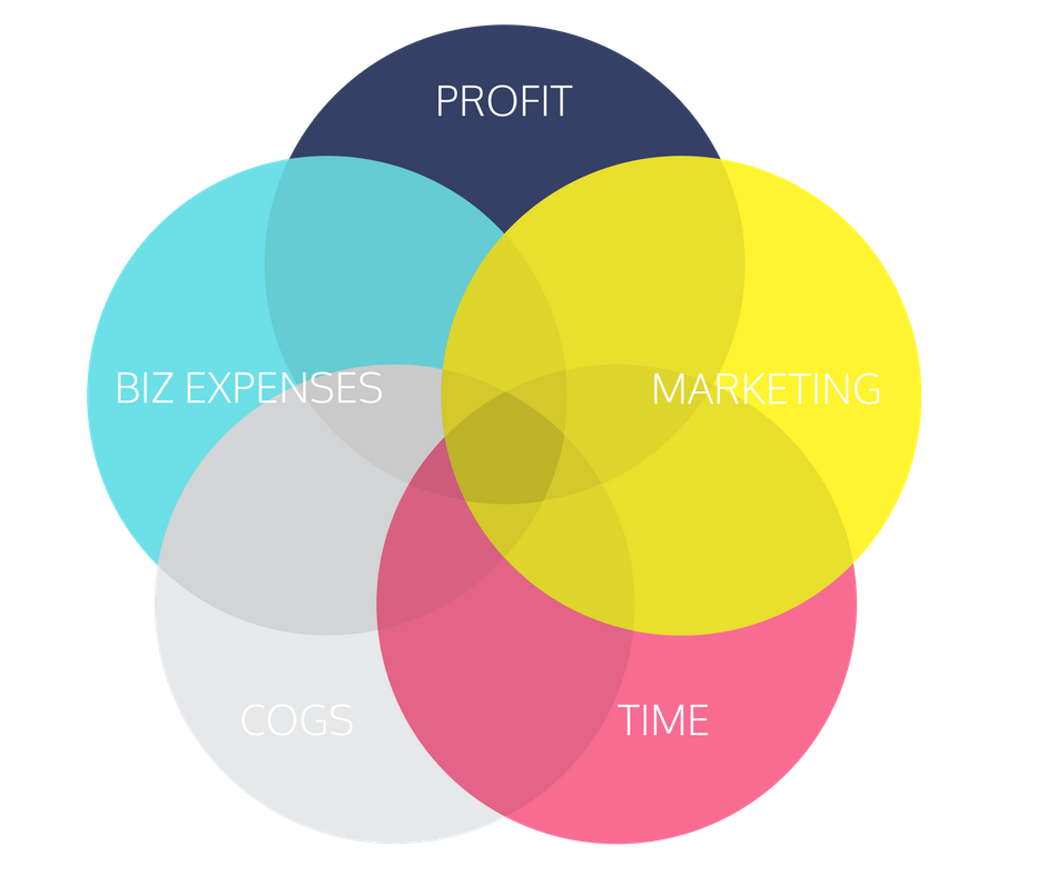 Pricing your products is one of the 4ps of marketing that cannot be ignored.